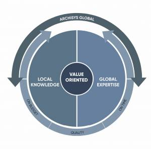 Archisys Global: A value-oriented business model